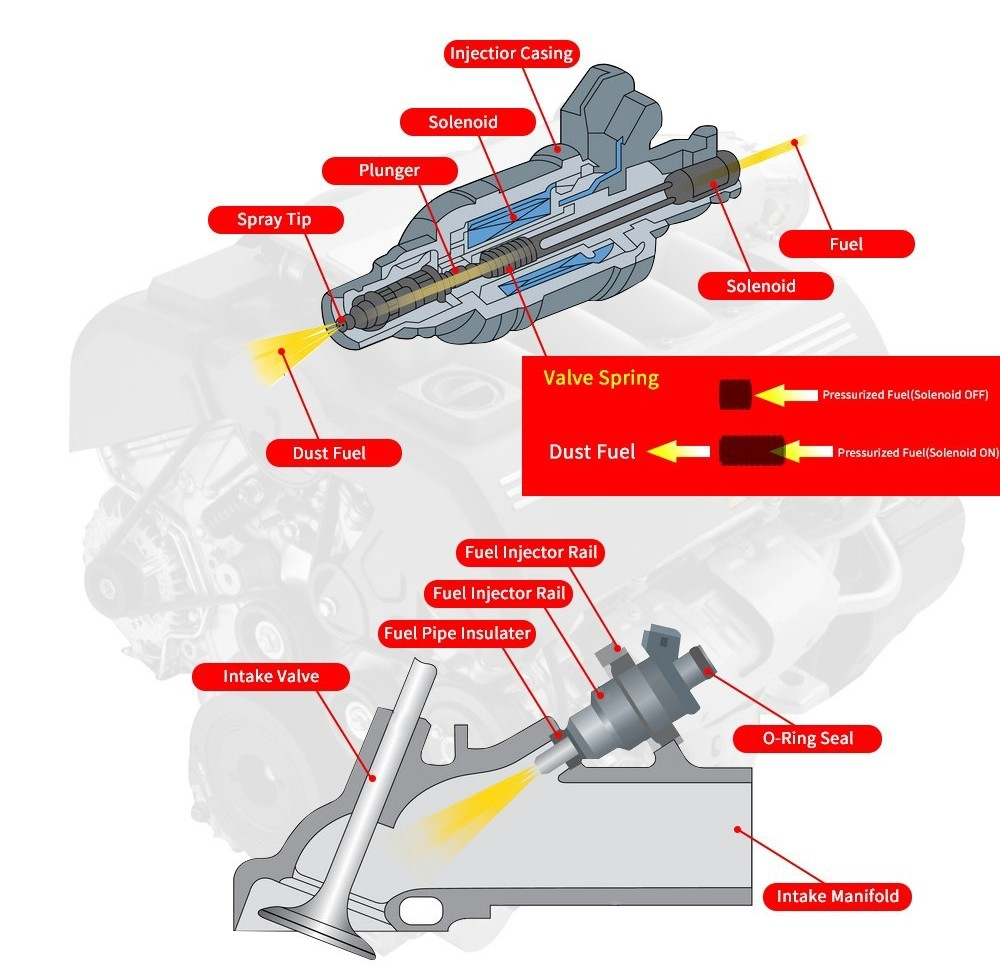 DEFUS-Audi Car Injector-how Fuel Injection Systems Work